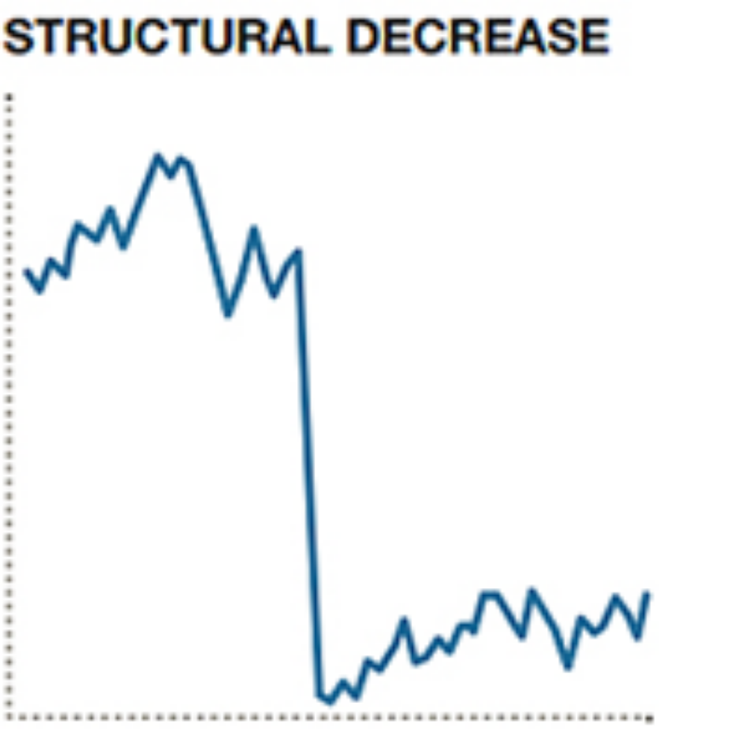 Graph showing structural decrease