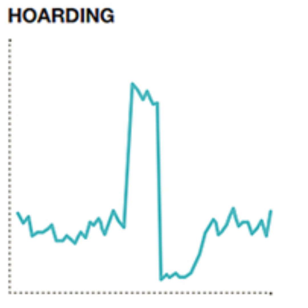 Graph showing hoarding