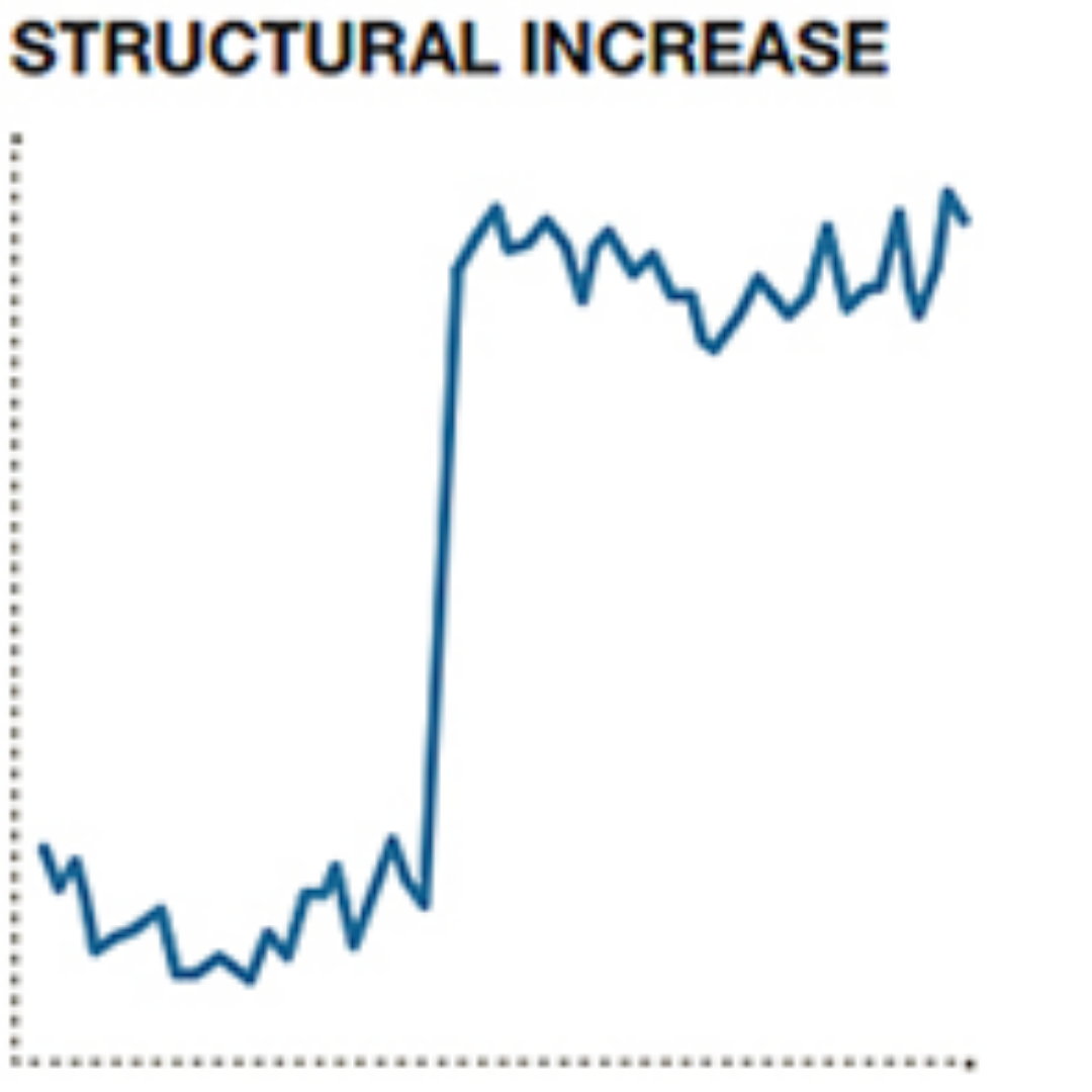 Graph showing structural increase
